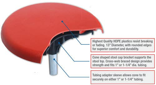 Universal Stool Cap Highlights Diagram
